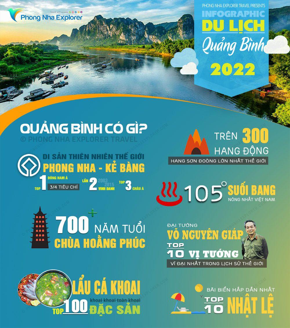 Infographic Các điểm thăm quan Du Lịch Quảng Bình